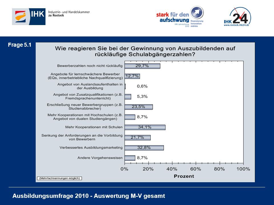 Ausbildungsumfrage 2010 - Auswertung M-V gesamt Frage 5.1
