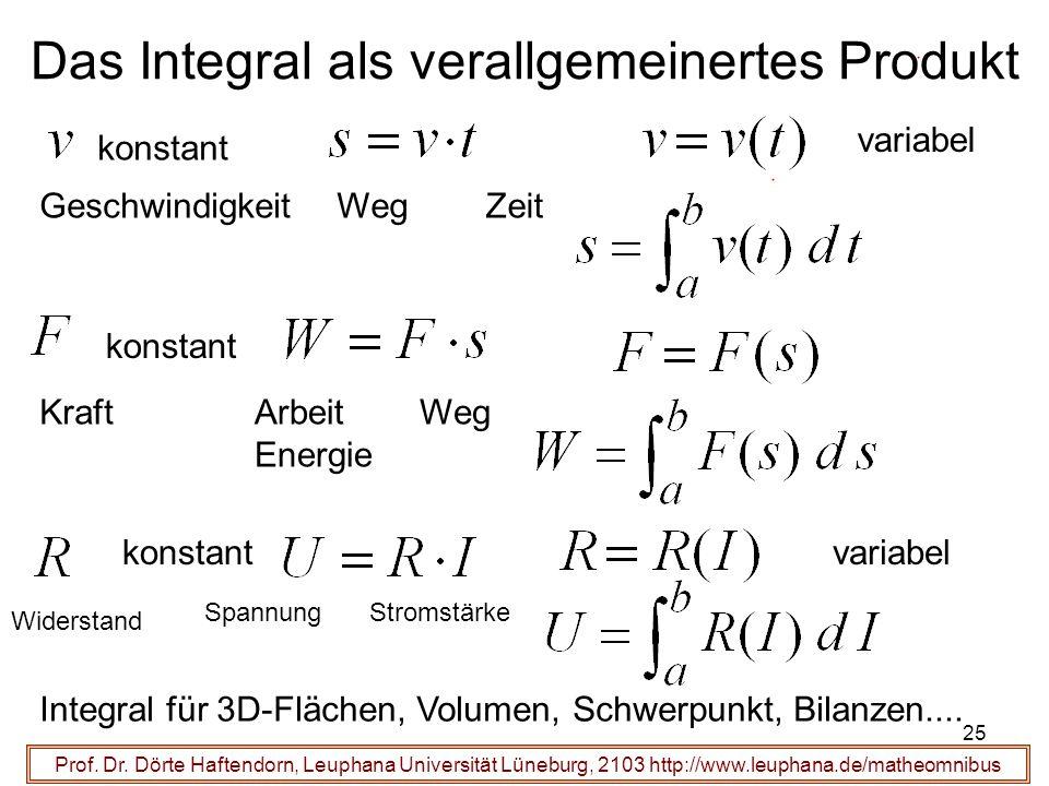 Prof. Dr. Dörte Haftendorn, Leuphana Universität Lüneburg, 2103 http://www.leuphana.de/matheomnibus Das Integral als verallgemeinertes Produkt WegGesc