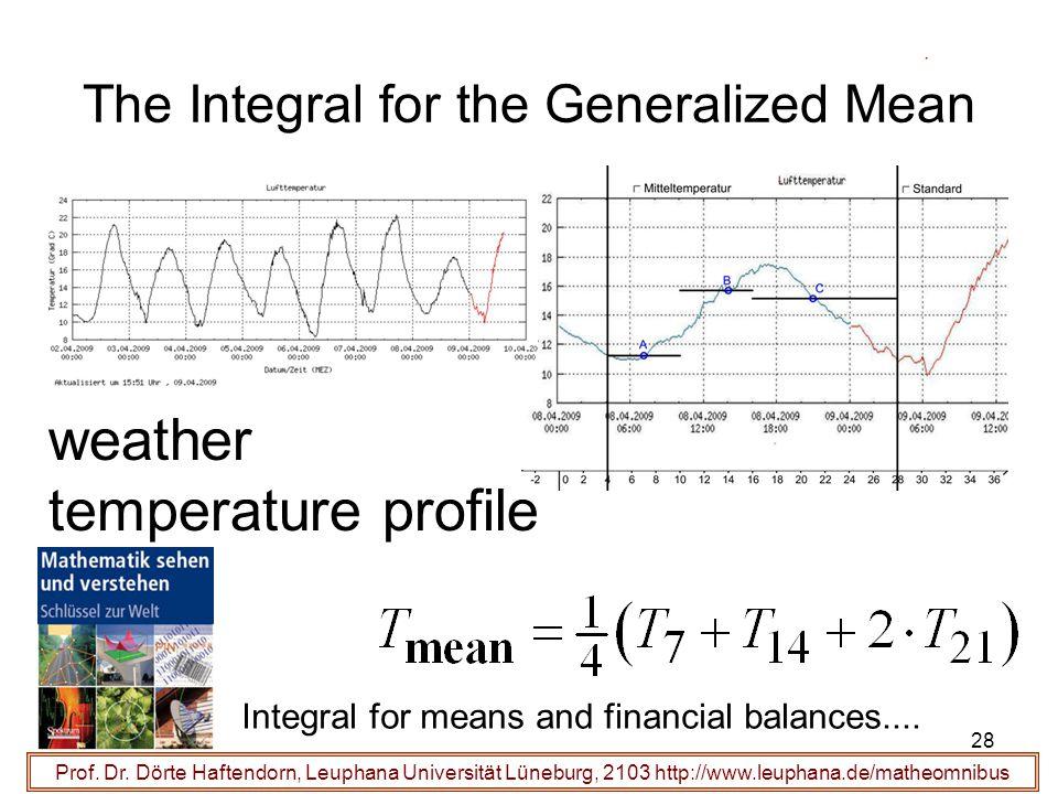 Prof. Dr. Dörte Haftendorn, Leuphana Universität Lüneburg, 2103 http://www.leuphana.de/matheomnibus The Integral for the Generalized Mean Integral for