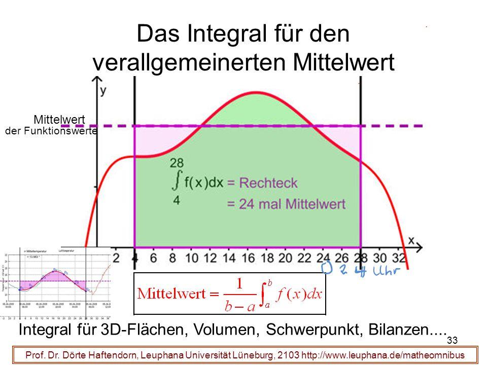 Prof. Dr. Dörte Haftendorn, Leuphana Universität Lüneburg, 2103 http://www.leuphana.de/matheomnibus Das Integral für den verallgemeinerten Mittelwert