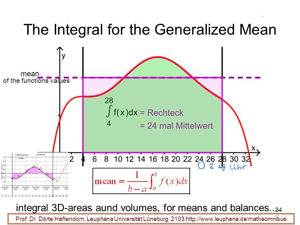Prof. Dr. Dörte Haftendorn, Leuphana Universität Lüneburg, 2103 http://www.leuphana.de/matheomnibus The Integral for the Generalized Mean 34 mean of t