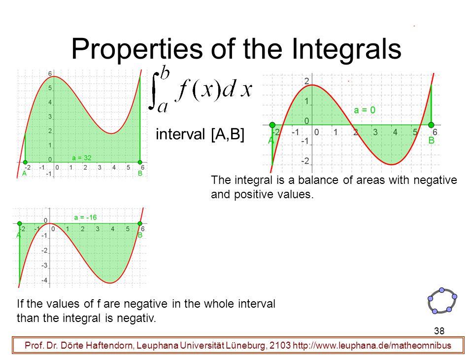 Prof. Dr. Dörte Haftendorn, Leuphana Universität Lüneburg, 2103 http://www.leuphana.de/matheomnibus Properties of the Integrals interval [A,B] The int