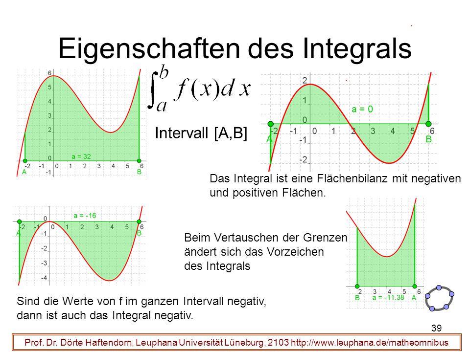 Prof. Dr. Dörte Haftendorn, Leuphana Universität Lüneburg, 2103 http://www.leuphana.de/matheomnibus Eigenschaften des Integrals Intervall [A,B] Das In