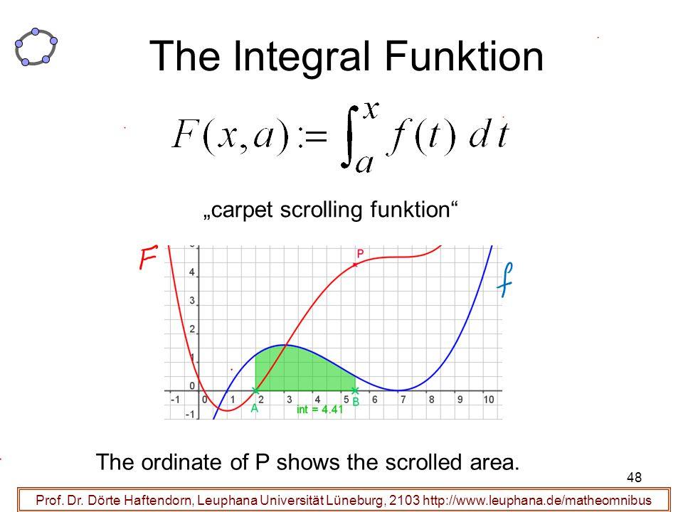 Prof. Dr. Dörte Haftendorn, Leuphana Universität Lüneburg, 2103 http://www.leuphana.de/matheomnibus The Integral Funktion The ordinate of P shows the