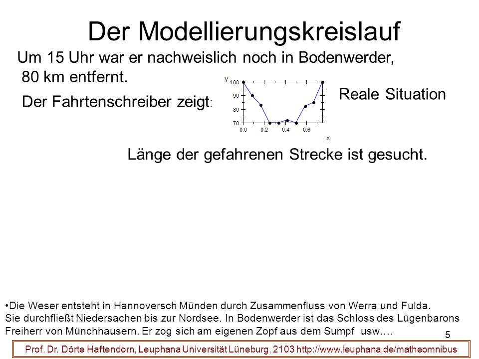 Der Modellierungskreislauf Um 15 Uhr war er nachweislich noch in Bodenwerder, 80 km entfernt. Der Fahrtenschreiber zeigt : Reale Situation Prof. Dr. D