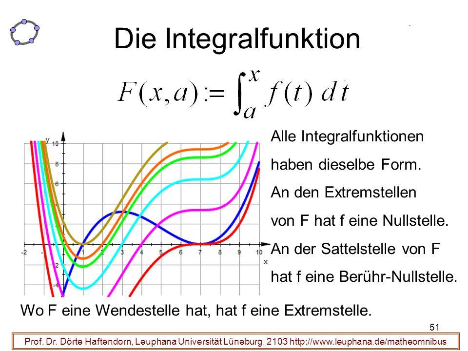 Prof. Dr. Dörte Haftendorn, Leuphana Universität Lüneburg, 2103 http://www.leuphana.de/matheomnibus Die Integralfunktion Alle Integralfunktionen haben