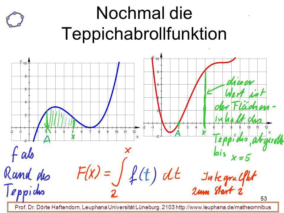 Prof. Dr. Dörte Haftendorn, Leuphana Universität Lüneburg, 2103 http://www.leuphana.de/matheomnibus Nochmal die Teppichabrollfunktion 53