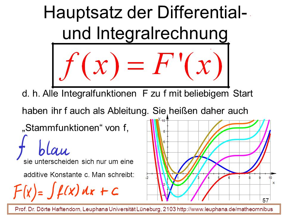 Prof. Dr. Dörte Haftendorn, Leuphana Universität Lüneburg, 2103 http://www.leuphana.de/matheomnibus Hauptsatz der Differential- und Integralrechnung d