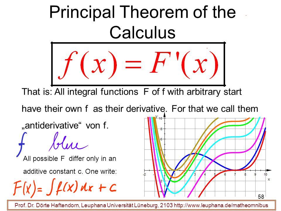 Prof. Dr. Dörte Haftendorn, Leuphana Universität Lüneburg, 2103 http://www.leuphana.de/matheomnibus Principal Theorem of the Calculus That is: All int