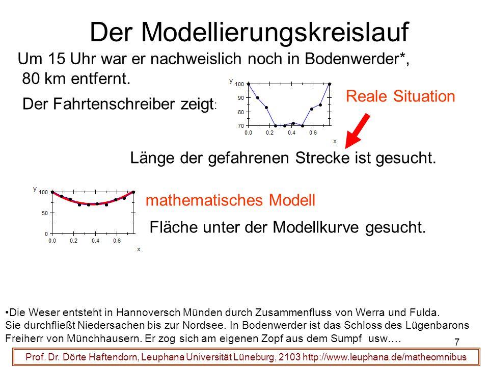 Der Modellierungskreislauf Um 15 Uhr war er nachweislich noch in Bodenwerder*, 80 km entfernt. Der Fahrtenschreiber zeigt : Reale Situation mathematis