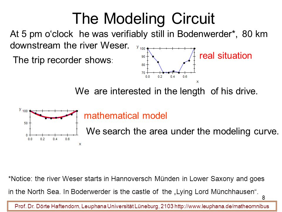 The Modeling Circuit At 5 pm o'clock he was verifiably still in Bodenwerder*, 80 km downstream the river Weser. The trip recorder shows : real situati