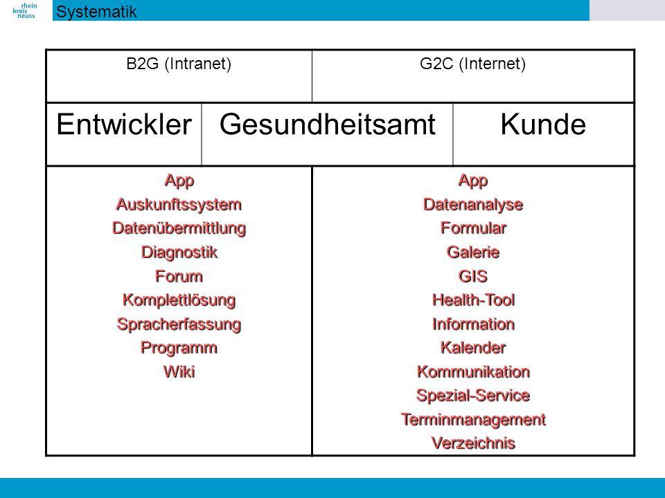 Systematik B2G (Intranet)G2C (Internet) EntwicklerGesundheitsamtKunde AppAuskunftssystemDatenübermittlungDiagnostikForumKomplettlösungSpracherfassungP