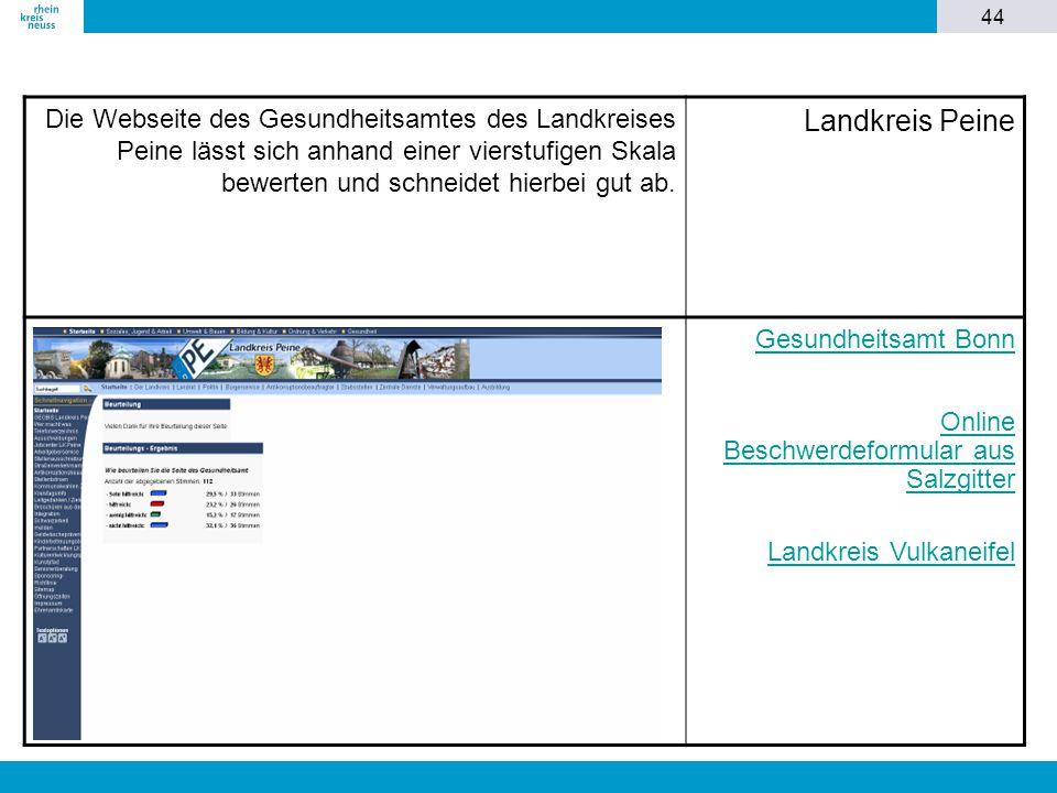 44 Die Webseite des Gesundheitsamtes des Landkreises Peine lässt sich anhand einer vierstufigen Skala bewerten und schneidet hierbei gut ab. Landkreis