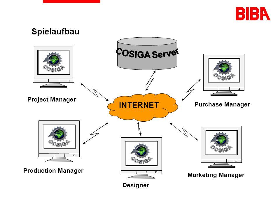 COSIGA - das Spiel Produktentwicklung eines Lastwagens bekanntes, einfaches und universelles Produkt Simuliert die Produktentwicklung von der Markt- beobachtung bis zur Produktion Konkurrierende Rahmenbedingungen Marktanforderungen Produktspezifikation und Konstruktion Produktionsumgebung Zuliefermarkt