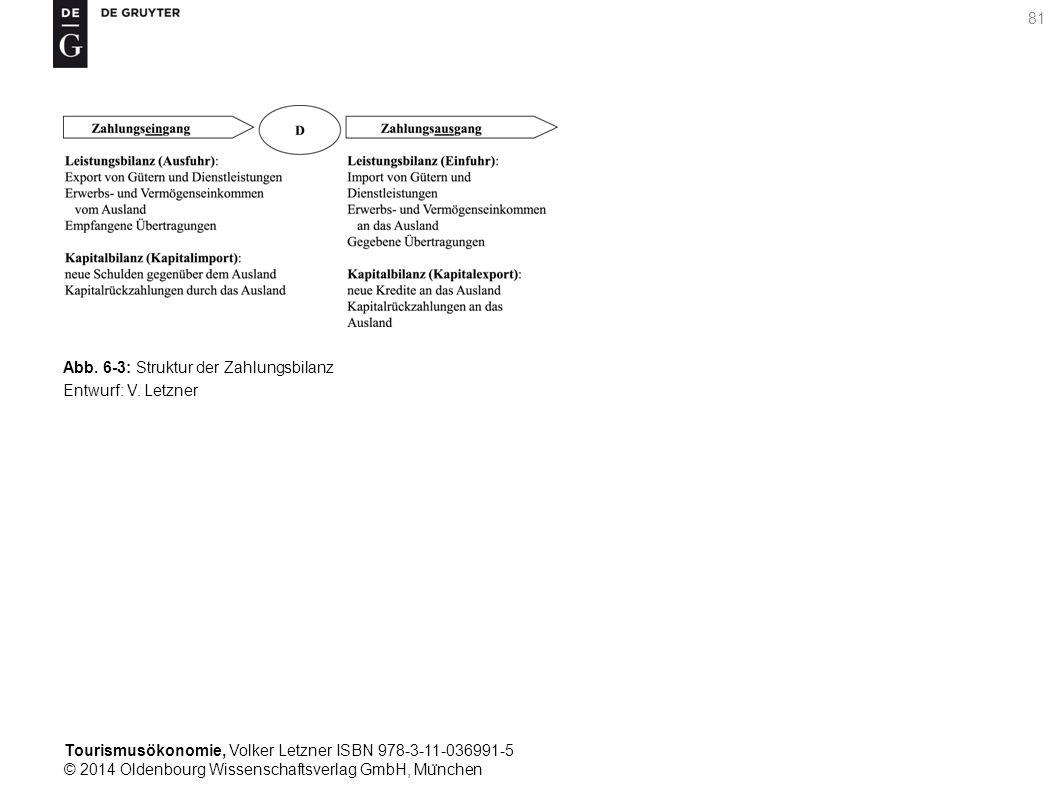 Tourismusökonomie, Volker Letzner ISBN 978-3-11-036991-5 © 2014 Oldenbourg Wissenschaftsverlag GmbH, Mu ̈ nchen 81 Abb.