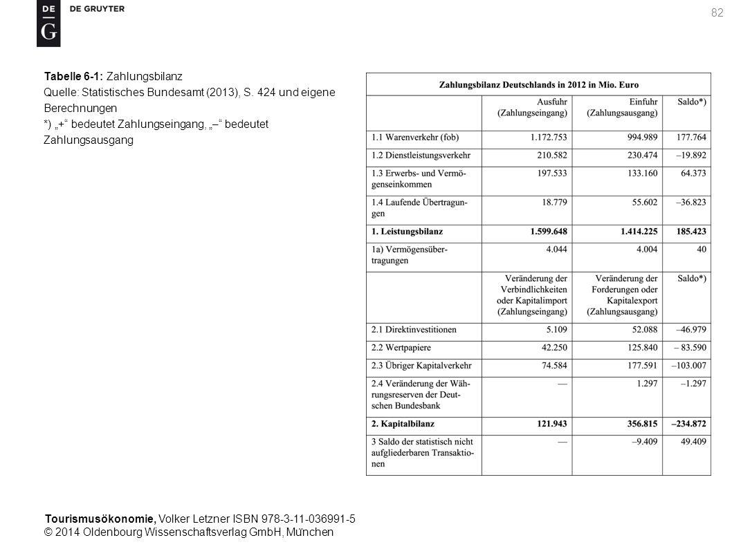 Tourismusökonomie, Volker Letzner ISBN 978-3-11-036991-5 © 2014 Oldenbourg Wissenschaftsverlag GmbH, Mu ̈ nchen 82 Tabelle 6-1: Zahlungsbilanz Quelle: Statistisches Bundesamt (2013), S.