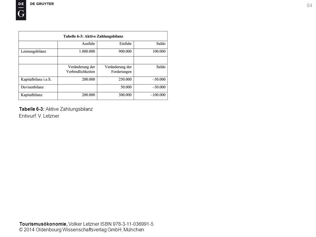 Tourismusökonomie, Volker Letzner ISBN 978-3-11-036991-5 © 2014 Oldenbourg Wissenschaftsverlag GmbH, Mu ̈ nchen 84 Tabelle 6-3: Aktive Zahlungsbilanz Entwurf: V.