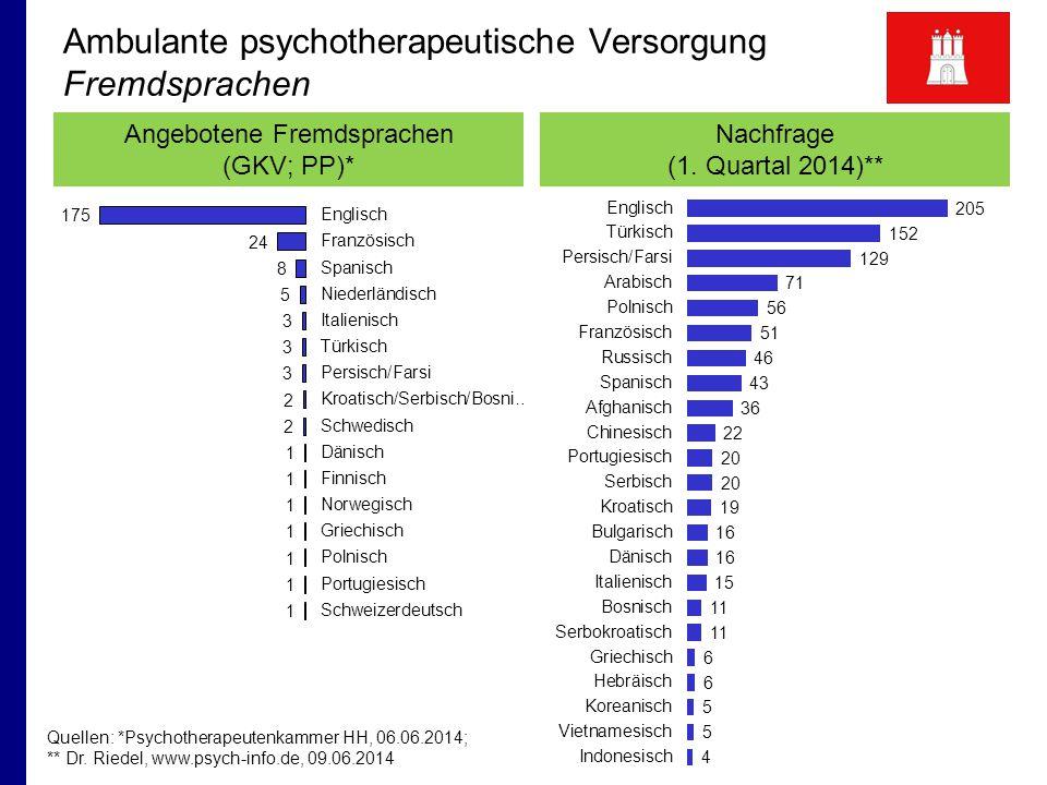 Ambulante psychotherapeutische Versorgung Fremdsprachen Quellen: *Psychotherapeutenkammer HH, 06.06.2014; ** Dr.