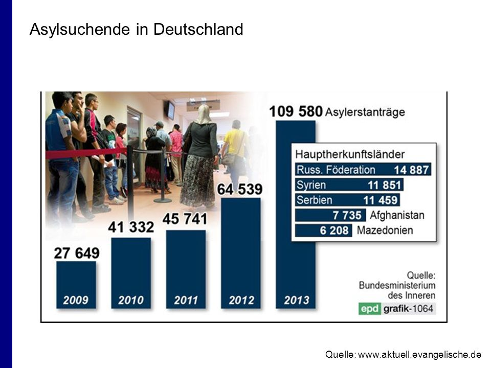 Asylsuchende in Deutschland Quelle: www.aktuell.evangelische.de