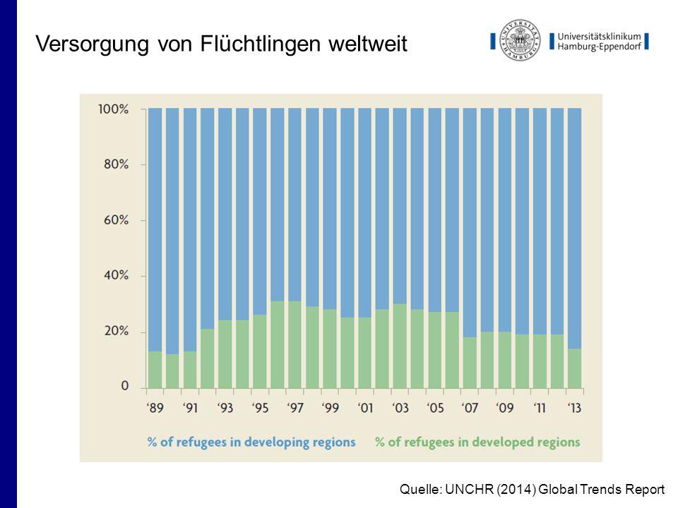 Versorgung von Flüchtlingen weltweit Quelle: UNCHR (2014) Global Trends Report
