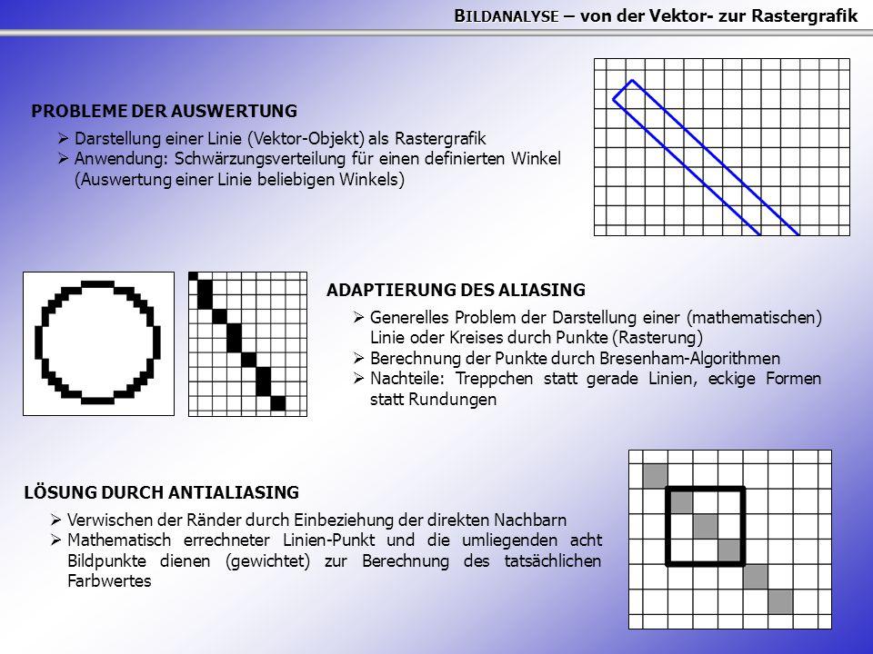 B ILDANALYSE – von der Vektor- zur Rastergrafik PROBLEME DER AUSWERTUNG  Darstellung einer Linie (Vektor-Objekt) als Rastergrafik  Anwendung: Schwärzungsverteilung für einen definierten Winkel (Auswertung einer Linie beliebigen Winkels) ADAPTIERUNG DES ALIASING  Generelles Problem der Darstellung einer (mathematischen) Linie oder Kreises durch Punkte (Rasterung)  Berechnung der Punkte durch Bresenham-Algorithmen  Nachteile: Treppchen statt gerade Linien, eckige Formen statt Rundungen LÖSUNG DURCH ANTIALIASING  Verwischen der Ränder durch Einbeziehung der direkten Nachbarn  Mathematisch errechneter Linien-Punkt und die umliegenden acht Bildpunkte dienen (gewichtet) zur Berechnung des tatsächlichen Farbwertes