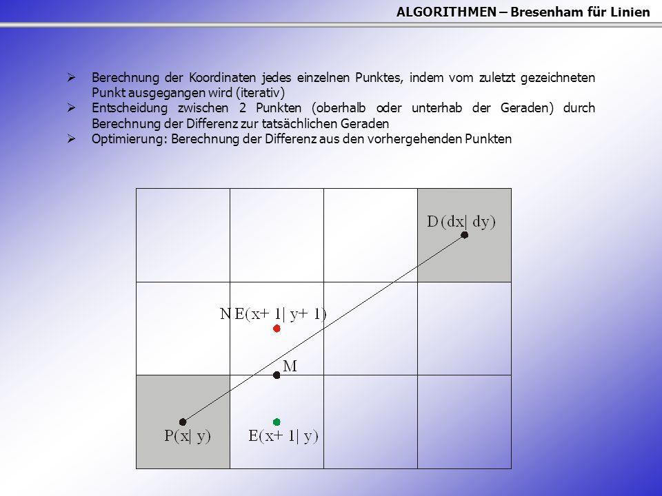 ALGORITHMEN – Bresenham für Linien  Berechnung der Koordinaten jedes einzelnen Punktes, indem vom zuletzt gezeichneten Punkt ausgegangen wird (iterativ)  Entscheidung zwischen 2 Punkten (oberhalb oder unterhab der Geraden) durch Berechnung der Differenz zur tatsächlichen Geraden  Optimierung: Berechnung der Differenz aus den vorhergehenden Punkten