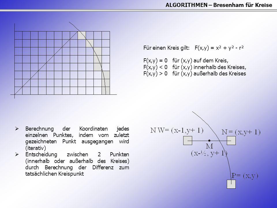 ALGORITHMEN – Bresenham für Kreise Für einen Kreis gilt: F(x,y) = x² + y² - r² F(x,y) = 0 für (x,y) auf dem Kreis, F(x,y) < 0 für (x,y) innerhalb des
