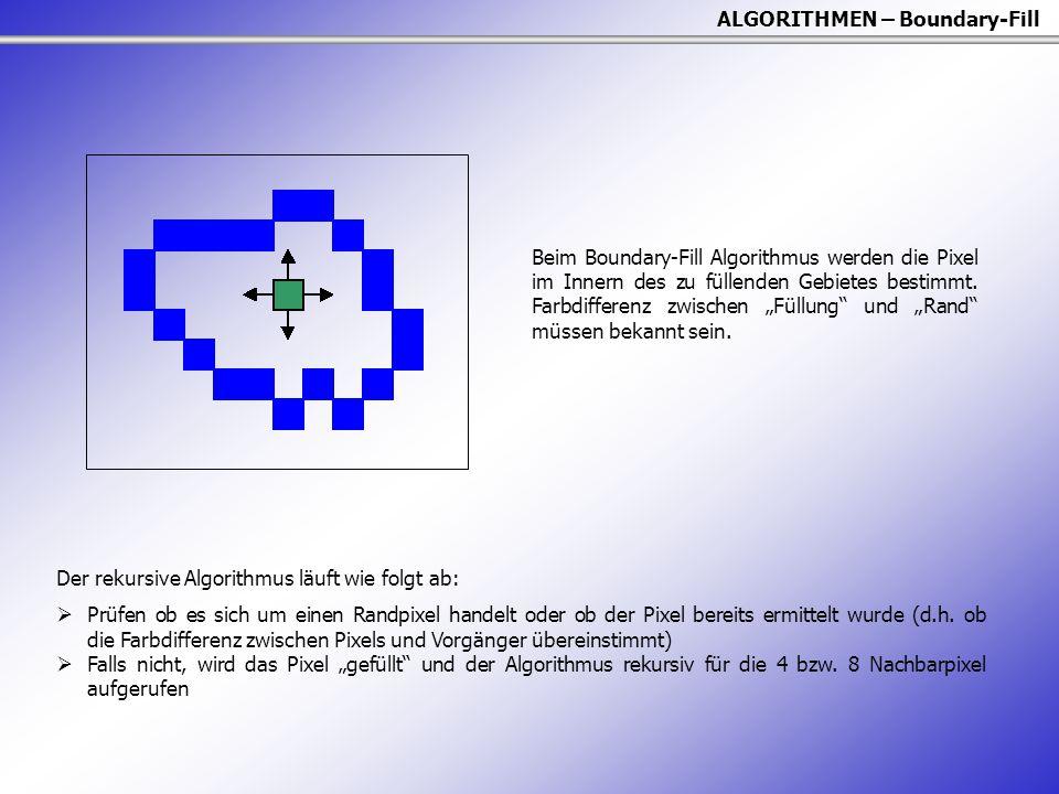 ALGORITHMEN – Boundary-Fill Der rekursive Algorithmus läuft wie folgt ab:  Prüfen ob es sich um einen Randpixel handelt oder ob der Pixel bereits ermittelt wurde (d.h.