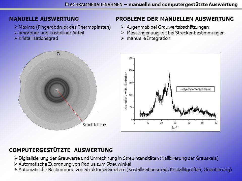 F LACHKAMMERAUFNAHMEN – manuelle und computergestützte Auswertung Schnittebene MANUELLE AUSWERTUNG  Maxima (Fingerabdruck des Thermoplasten)  amorpher und kristalliner Anteil  Kristallisationsgrad PROBLEME DER MANUELLEN AUSWERTUNG  Augenmaß bei Grauwertabschätzungen  Messungenauigkeit bei Streckenbestimmungen  manuelle Integration COMPUTERGESTÜTZTE AUSWERTUNG  Digitalisierung der Grauwerte und Umrechnung in Streuintensitäten (Kalibrierung der Grauskala)  Automatische Zuordnung von Radius zum Streuwinkel  Automatische Bestimmung von Strukturparametern (Kristallisationsgrad, Kristallitgrößen, Orientierung)