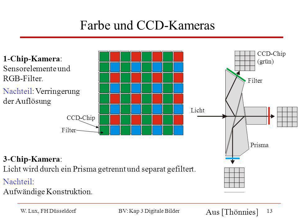 W. Lux, FH Düsseldorf BV: Kap 3 Digitale Bilder13 Farbe und CCD-Kameras 1-Chip-Kamera: Sensorelemente und RGB-Filter. Nachteil: Verringerung der Auflö