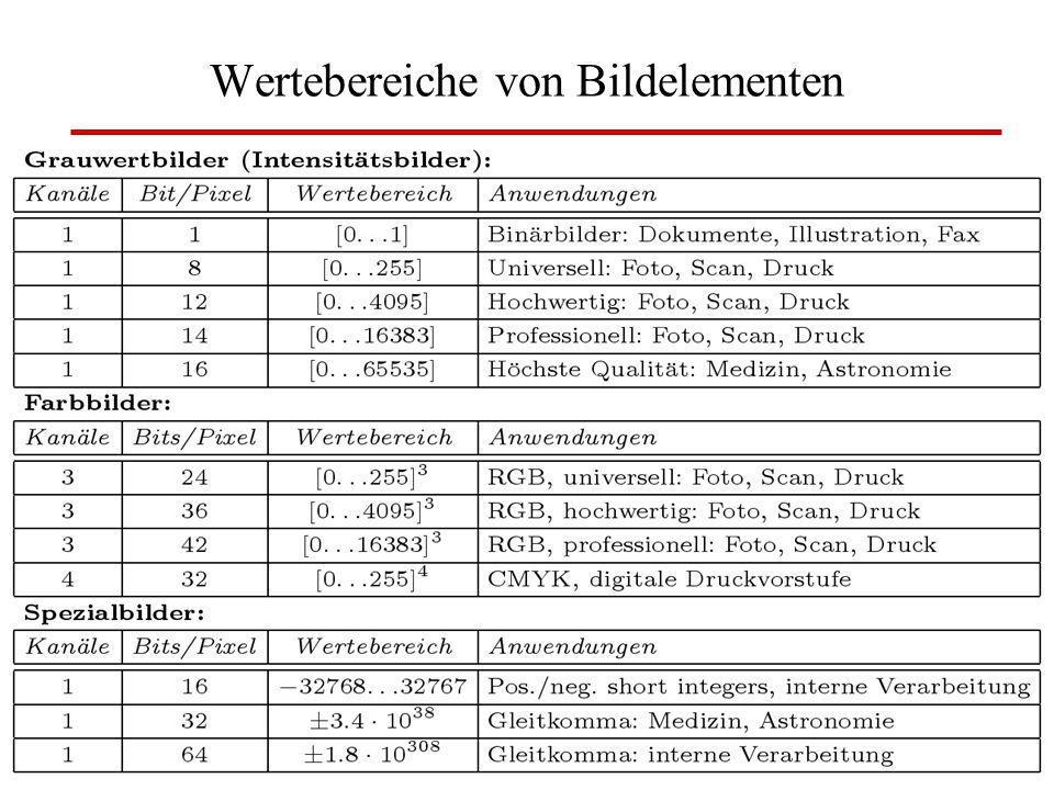 W. Lux, FH Düsseldorf BV: Kap 3 Digitale Bilder21 Wertebereiche von Bildelementen
