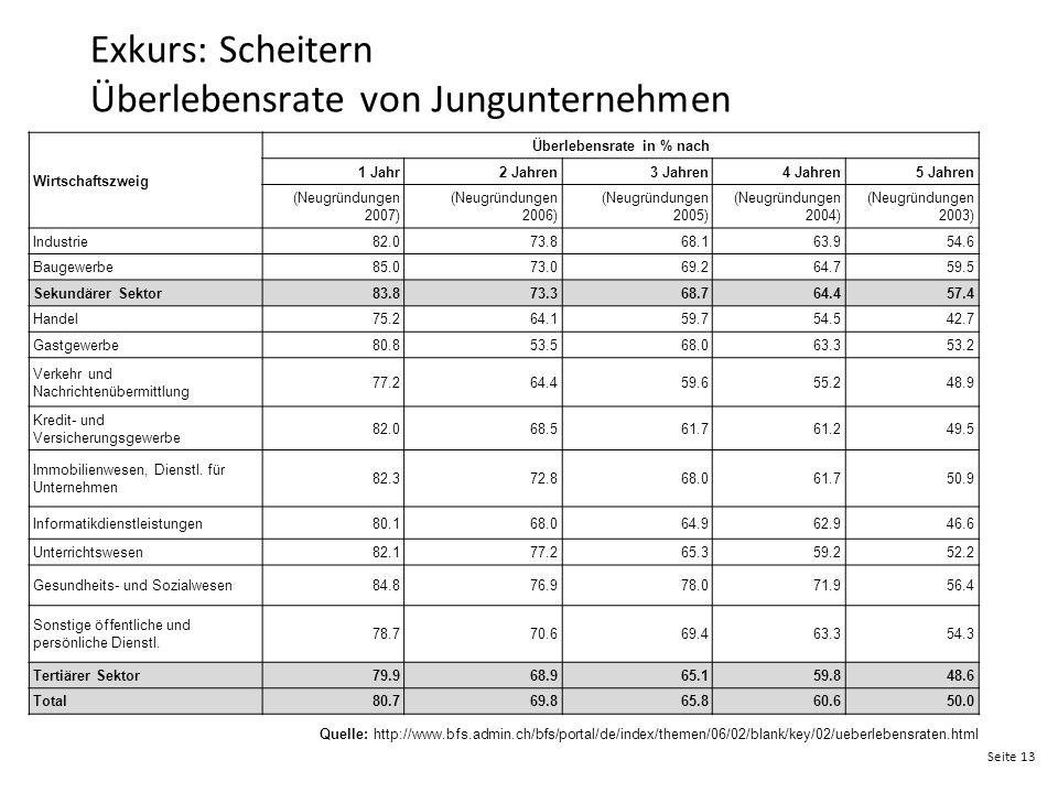 Seite 13 Exkurs: Scheitern Überlebensrate von Jungunternehmen Wirtschaftszweig Überlebensrate in % nach 1 Jahr2 Jahren3 Jahren4 Jahren5 Jahren (Neugrü