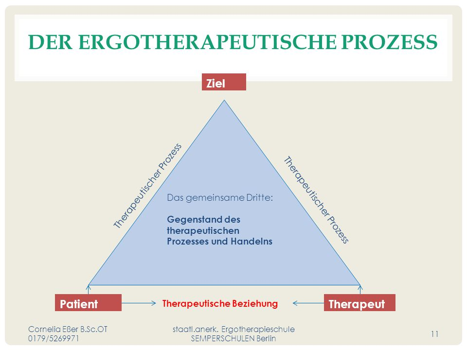 DER ERGOTHERAPEUTISCHE PROZESS Cornelia Eßer B.Sc.OT 0179/5269971 staatl.anerk.