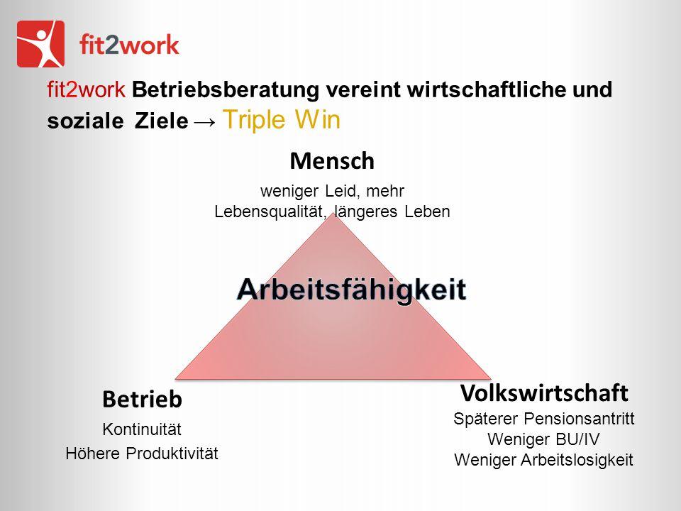 fit2work Betriebsberatung vereint wirtschaftliche und soziale Ziele → Triple Win Mensch weniger Leid, mehr Lebensqualität, längeres Leben Betrieb Kont
