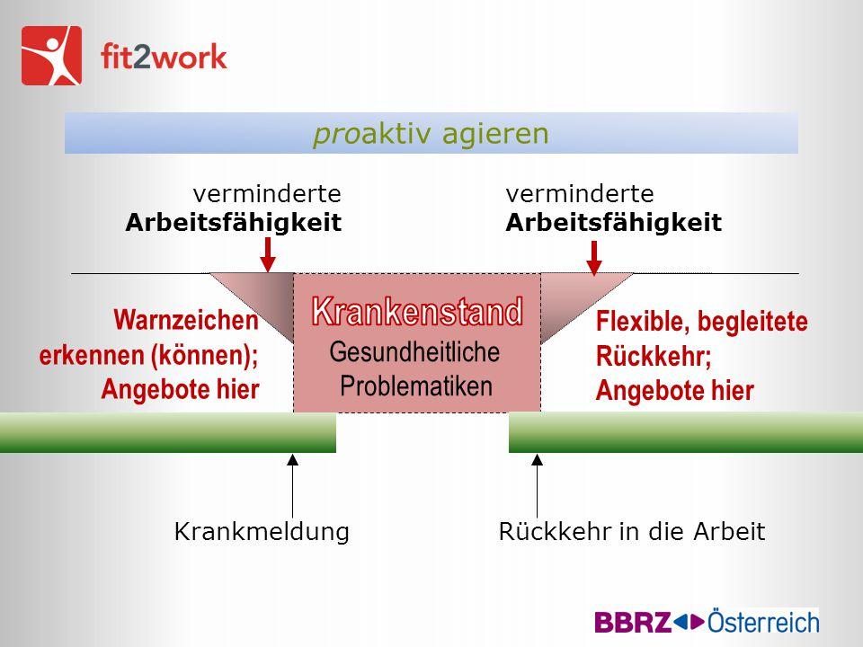 verminderte Arbeitsfähigkeit KrankmeldungRückkehr in die Arbeit proaktiv agieren Warnzeichen erkennen (können); Angebote hier Flexible, begleitete Rüc