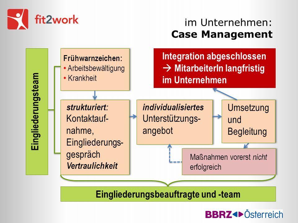 im Unternehmen: Case Management Frühwarnzeichen: Arbeitsbewältigung Krankheit Frühwarnzeichen: Arbeitsbewältigung Krankheit individualisiertes Unterst