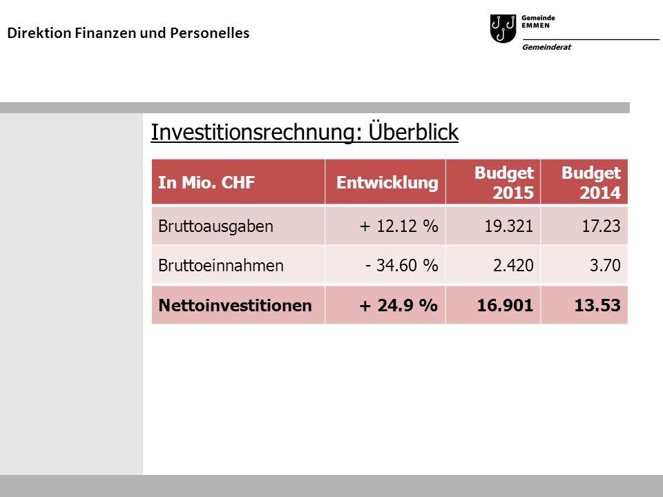 Investitionsrechnung: Überblick Direktion Finanzen und Personelles In Mio. CHFEntwicklung Budget 2015 Budget 2014 Bruttoausgaben+ 12.12 %19.32117.23 B