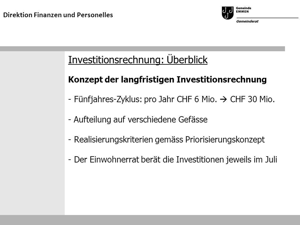 Investitionsrechnung: Überblick Konzept der langfristigen Investitionsrechnung -Fünfjahres-Zyklus: pro Jahr CHF 6 Mio.  CHF 30 Mio. - Aufteilung auf