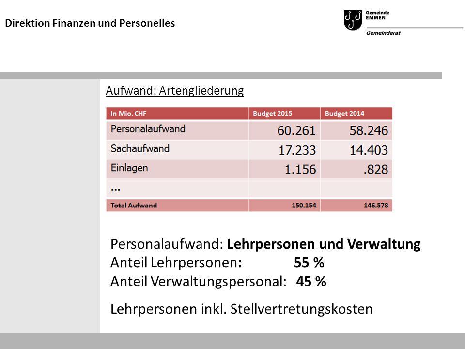 Aufwand: Artengliederung Direktion Finanzen und Personelles Personalaufwand: Lehrpersonen und Verwaltung Anteil Lehrpersonen: 55 % Anteil Verwaltungspersonal: 45 % Lehrpersonen inkl.