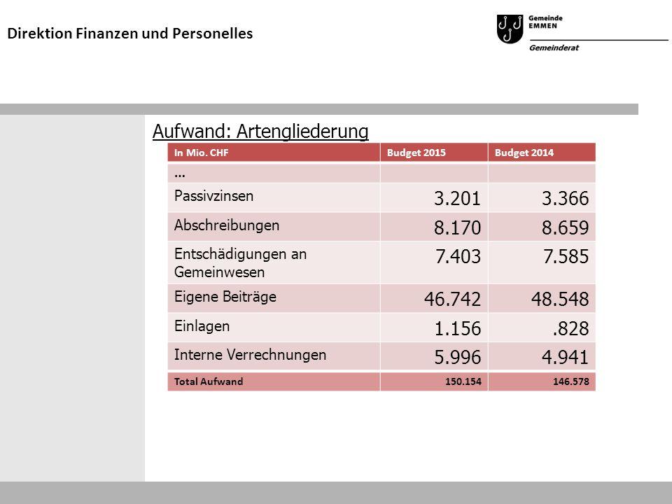 Aufwand: Artengliederung Direktion Finanzen und Personelles In Mio. CHFBudget 2015Budget 2014 … Passivzinsen 3.2013.366 Abschreibungen 8.1708.659 Ents