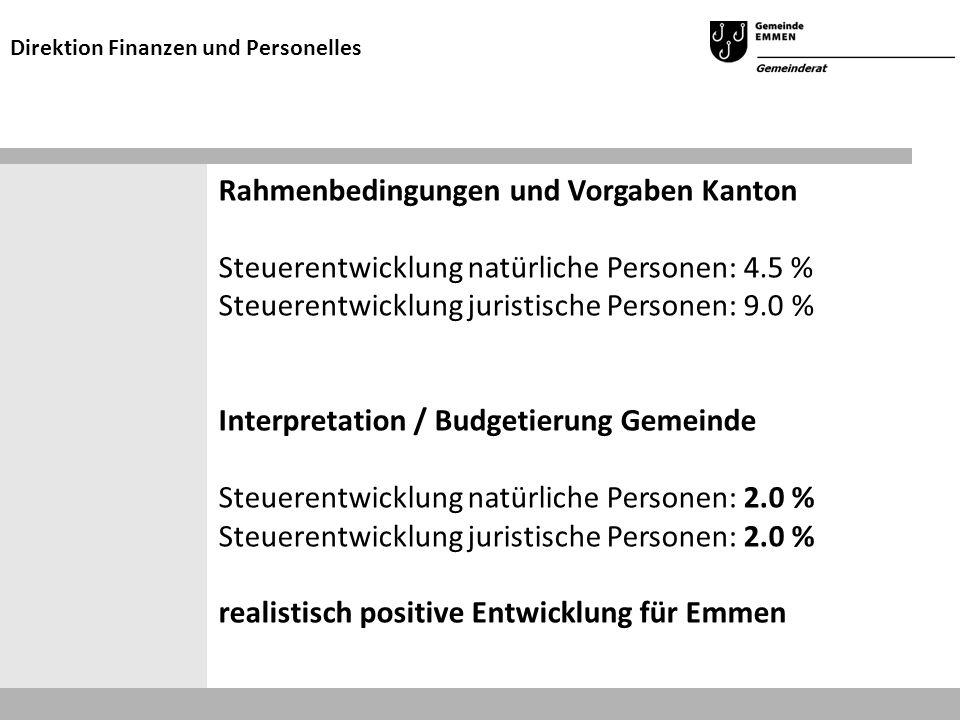 Rahmenbedingungen und Vorgaben Kanton Steuerentwicklung natürliche Personen: 4.5 % Steuerentwicklung juristische Personen: 9.0 % Interpretation / Budg