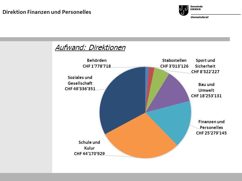 Aufwand: Direktionen Direktion Finanzen und Personelles