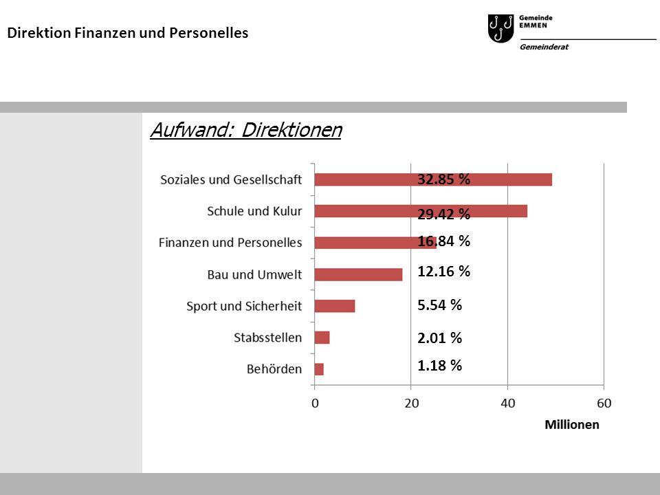 Aufwand: Direktionen Direktion Finanzen und Personelles 32.85 % 29.42 % 16.84 % 12.16 % 5.54 % 2.01 % 1.18 %
