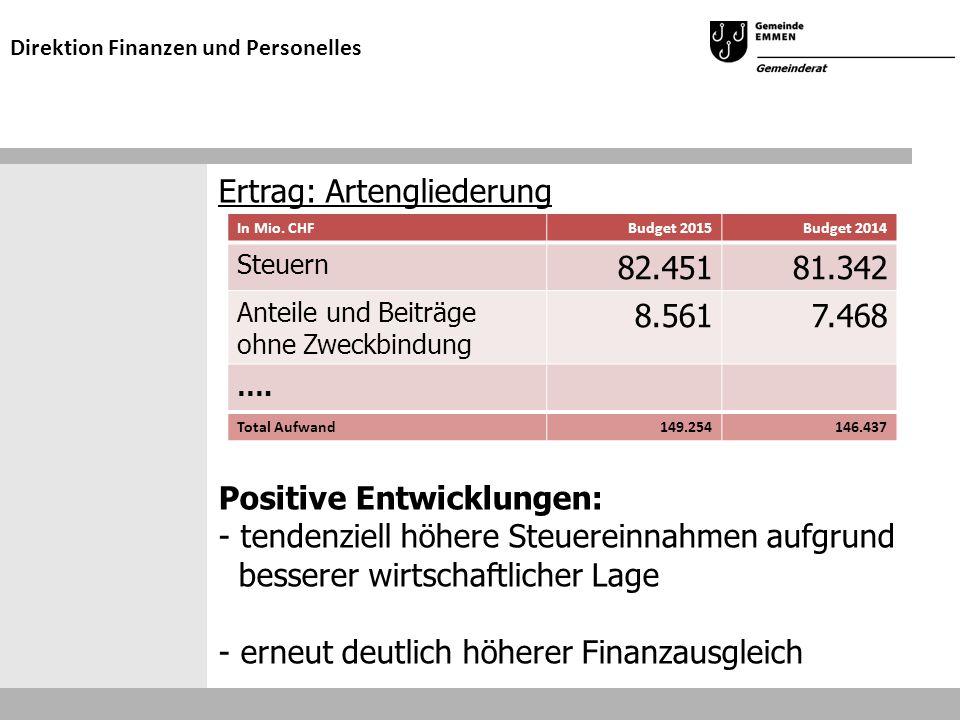 Ertrag: Artengliederung Positive Entwicklungen: - tendenziell höhere Steuereinnahmen aufgrund besserer wirtschaftlicher Lage - erneut deutlich höherer Finanzausgleich Direktion Finanzen und Personelles In Mio.