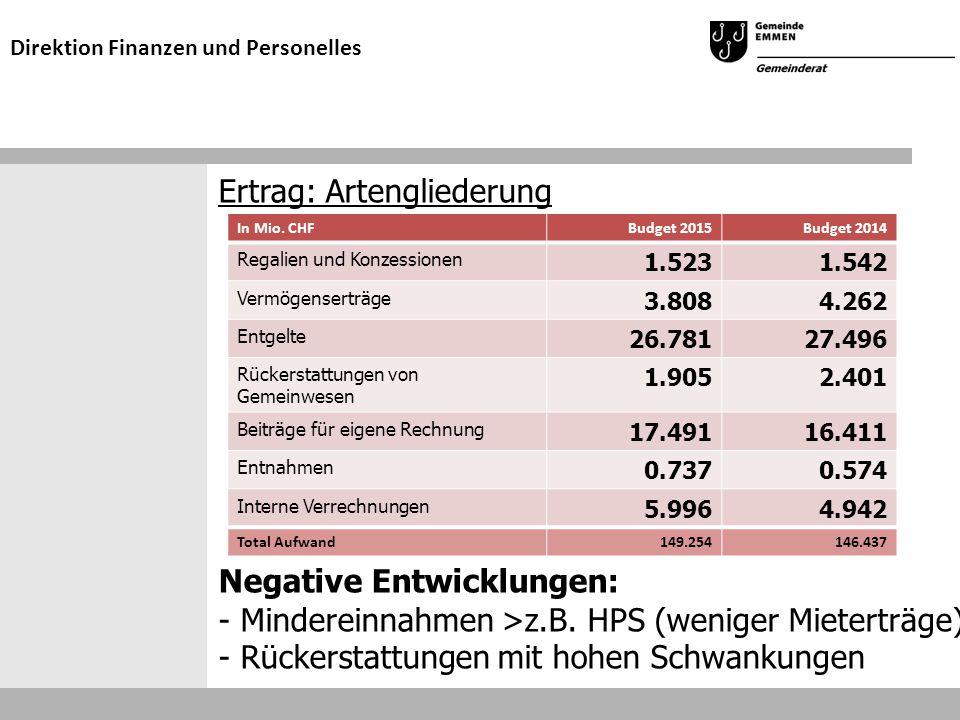 Ertrag: Artengliederung Negative Entwicklungen: - Mindereinnahmen >z.B. HPS (weniger Mieterträge) - Rückerstattungen mit hohen Schwankungen Direktion
