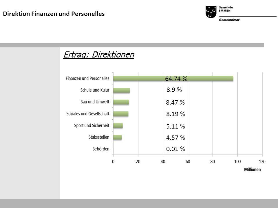 Ertrag: Direktionen Direktion Finanzen und Personelles 64.74 % 8.9 % 8.19 % 5.11 % 4.57 % 0.01 % 8.47 %