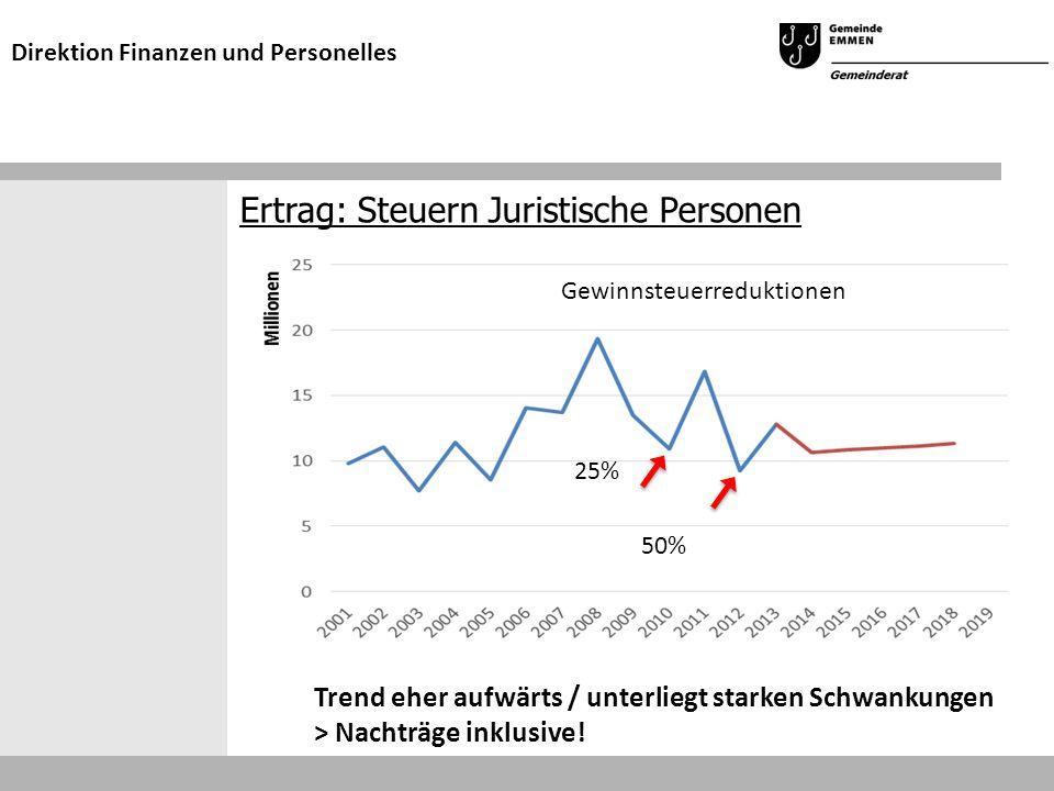 Ertrag: Steuern Juristische Personen Direktion Finanzen und Personelles Trend eher aufwärts / unterliegt starken Schwankungen > Nachträge inklusive.