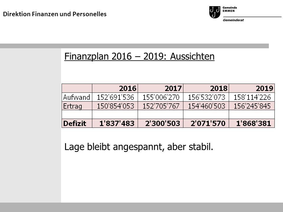 Finanzplan 2016 – 2019: Aussichten Lage bleibt angespannt, aber stabil. Direktion Finanzen und Personelles