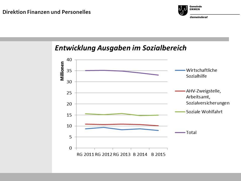 Entwicklung Ausgaben im Sozialbereich Direktion Finanzen und Personelles