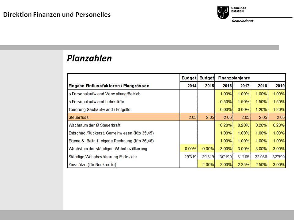 Planzahlen Direktion Finanzen und Personelles